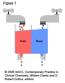 Illstration of Acid-Base Balance
